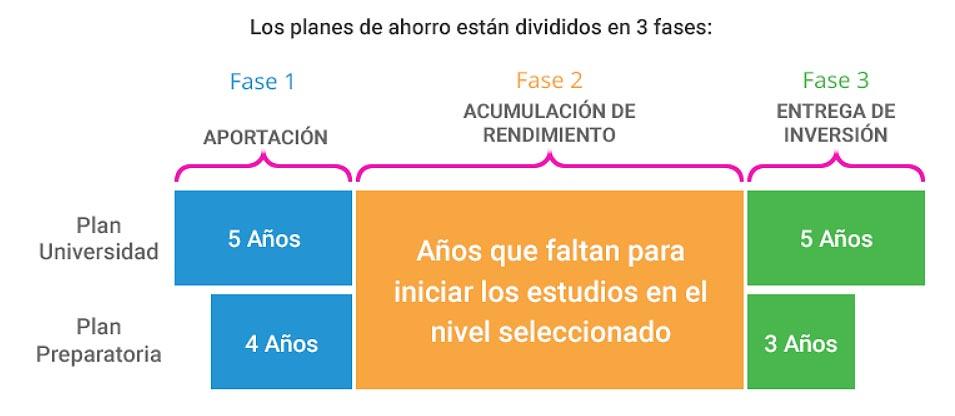 Planes de ahorro. Mexicana de Becas
