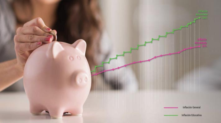 ¿Por qué es bueno ahorrar para la universidad de mi hijos?